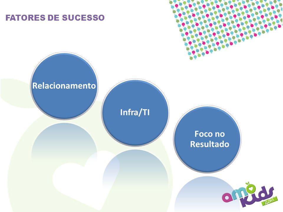 FATORES DE SUCESSO RelacionamentoInfra/TI Foco no Resultado