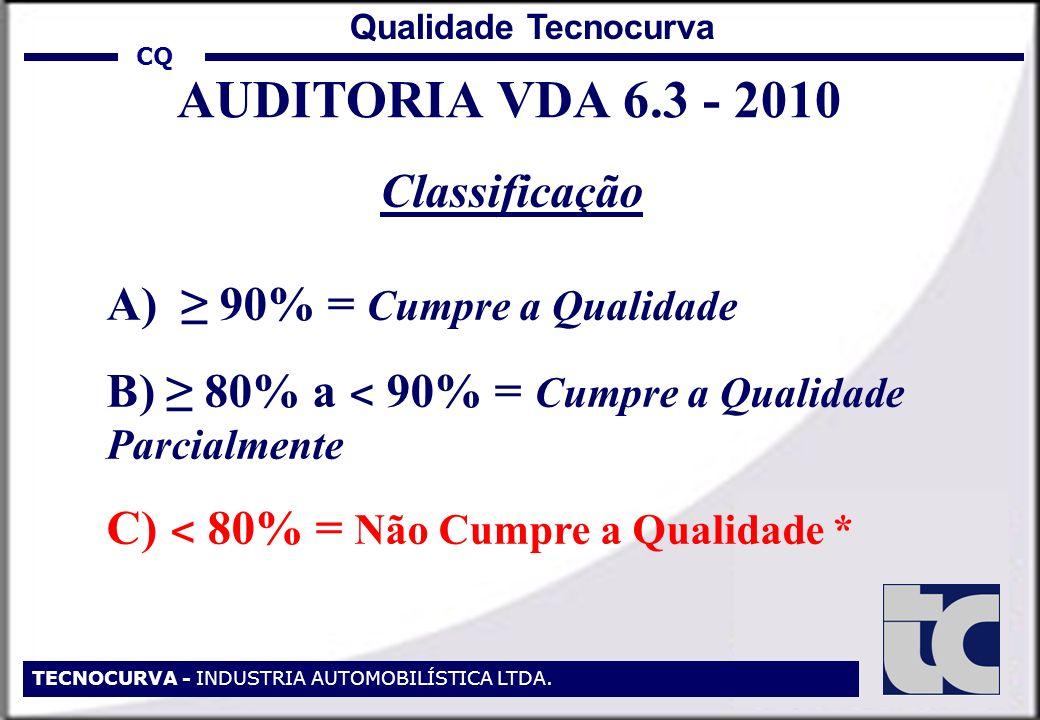 CQ TECNOCURVA - INDUSTRIA AUTOMOBILÍSTICA LTDA. Qualidade Tecnocurva AUDITORIA VDA 6.3 - 2010 Classificação A) 90% = Cumpre a Qualidade B) 80% a ˂ 90%