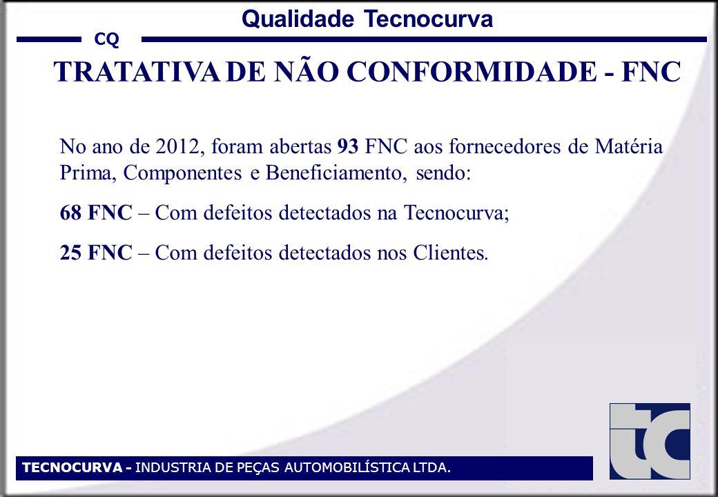 TECNOCURVA - INDUSTRIA DE PEÇAS AUTOMOBILÍSTICA LTDA. TRATATIVA DE NÃO CONFORMIDADE - FNC CQ Qualidade Tecnocurva No ano de 2012, foram abertas 93 FNC