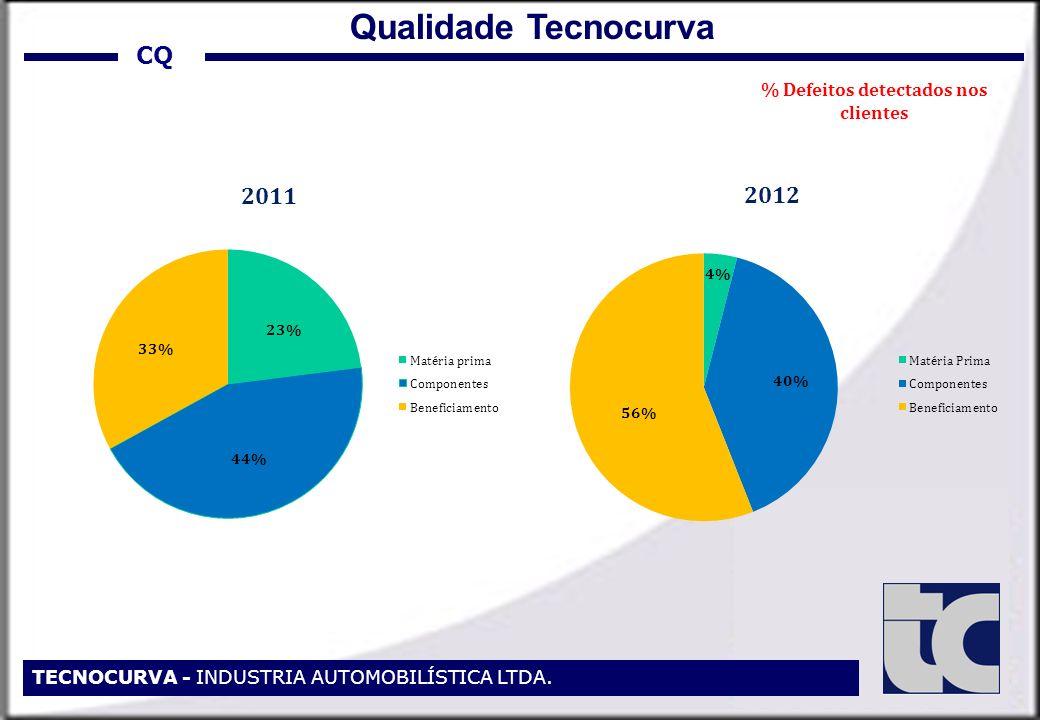 CQ TECNOCURVA - INDUSTRIA AUTOMOBILÍSTICA LTDA. Qualidade Tecnocurva % Defeitos detectados nos clientes