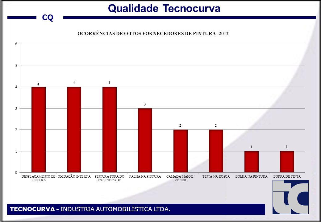 CQ TECNOCURVA - INDUSTRIA AUTOMOBILÍSTICA LTDA. Qualidade Tecnocurva