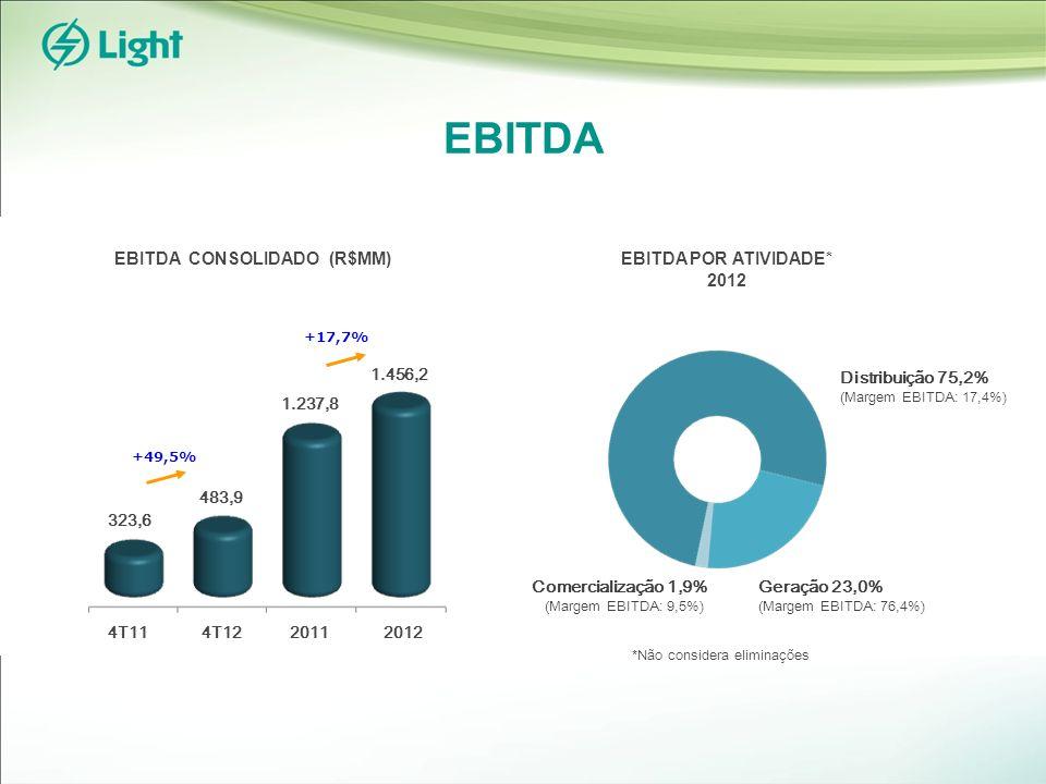 EBITDA EBITDA CONSOLIDADO (R$MM) EBITDA POR ATIVIDADE* 2012 Geração 23,0% (Margem EBITDA: 76,4%) Comercialização 1,9% (Margem EBITDA: 9,5%) Distribuição 75,2% (Margem EBITDA: 17,4%) *Não considera eliminações 483,9 323,6 +49,5% 4T114T1220112012 1.456,2 1.237,8 +17,7%