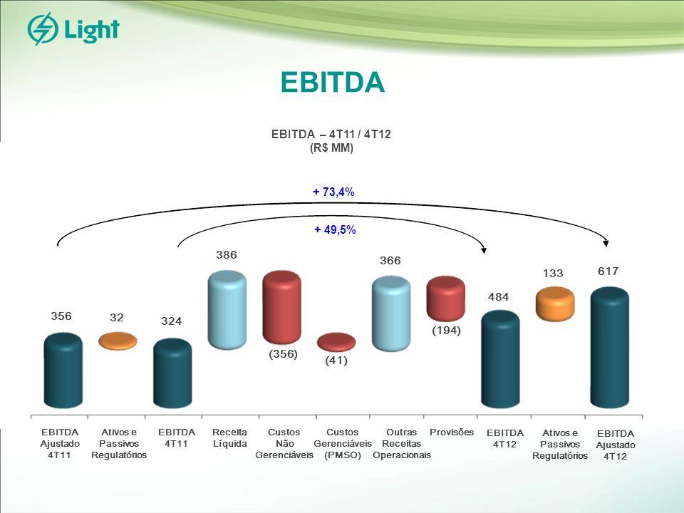 EBITDA EBITDA 4T11 EBITDA 4T12 Receita Líquida Custos Não Gerenciáveis Custos Gerenciáveis (PMSO) Provisões 32 Ativos e Passivos Regulatórios EBITDA Ajustado 4T11 EBITDA Ajustado 4T12 356 324 386 (356) (41) 366 484 133 617 EBITDA – 4T11 / 4T12 (R$ MM) + 73,4% + 49,5% Outras Receitas Operacionais (194)