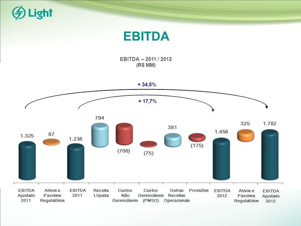 EBITDA EBITDA 2011 EBITDA 2012 Receita Líquida Custos Não Gerenciáveis Custos Gerenciáveis (PMSO) Provisões 87 Ativos e Passivos Regulatórios EBITDA Ajustado 2011 EBITDA Ajustado 2012 1.325 1.238 794 (706) (75) 381 1.456 325 1.782 EBITDA – 2011 / 2012 (R$ MM) + 34,5% + 17,7% Outras Receitas Operacionais (175)