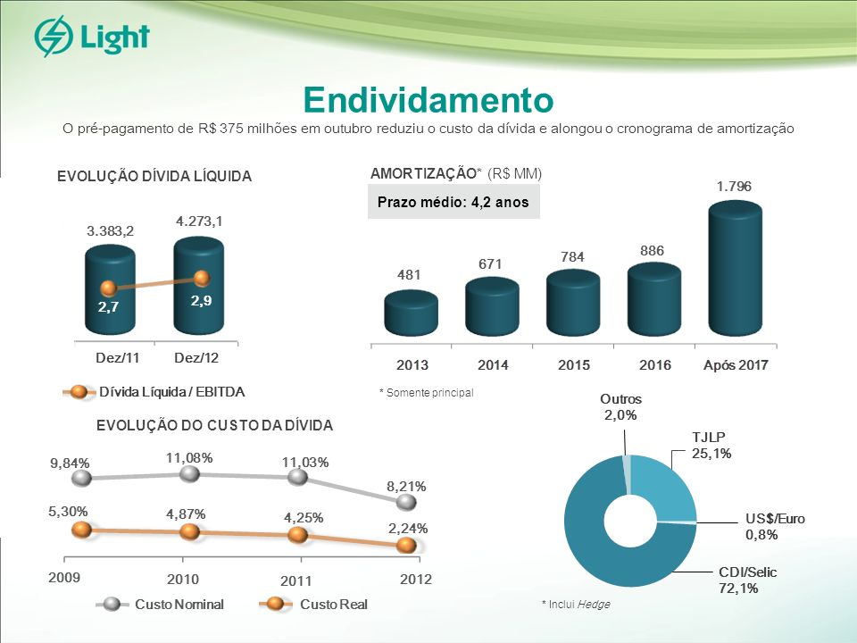 Endividamento Prazo médio: 4,2 anos AMORTIZAÇÃO* (R$ MM) Custo Nominal Custo Real Dez/12Dez/11 3.383,2 4.273,1 EVOLUÇÃO DÍVIDA LÍQUIDA 2,7 2,9 * Inclui Hedge * Somente principal EVOLUÇÃO DO CUSTO DA DÍVIDA US$/Euro 0,8% CDI/Selic 72,1% TJLP 25,1% 2011 2010 2009 2,24% 8,21% 5,30% 9,84% 4,87% 11,08% 4,25% 11,03% 2012 Dívida Líquida / EBITDA Outros 2,0% 481 671 784 886 1.796 O pré-pagamento de R$ 375 milhões em outubro reduziu o custo da dívida e alongou o cronograma de amortização