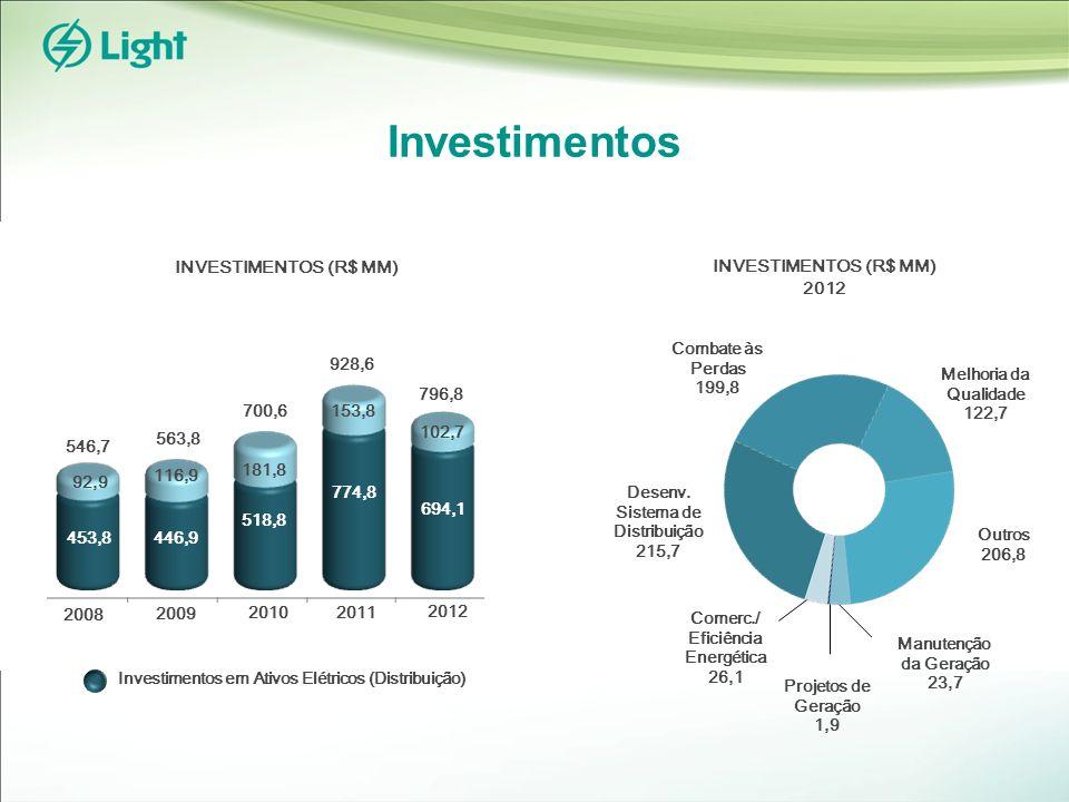 Investimentos INVESTIMENTOS (R$ MM) 2012 2010 2009 2008 563,8 546,7 928,6 700,6 2011 2012 796,8 Projetos de Geração 1,9 Melhoria da Qualidade 122,7 Manutenção da Geração 23,7 Outros 206,8 Desenv.