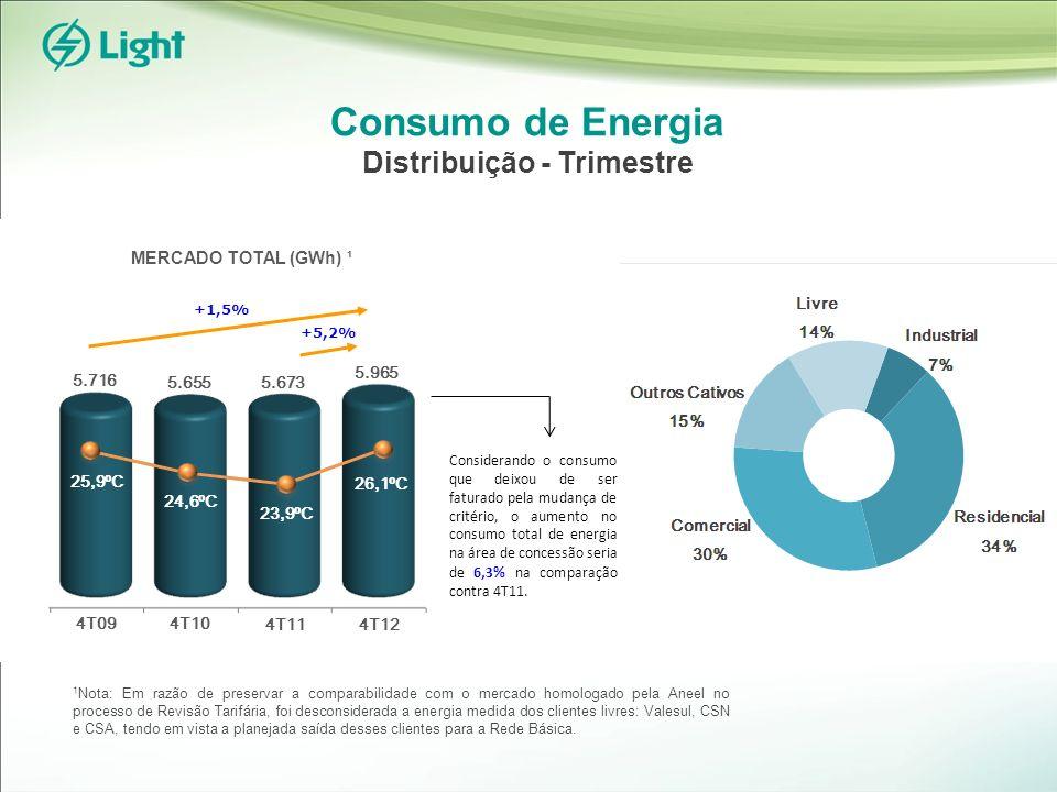 Consumo de Energia Distribuição - Trimestre +5,2% 5.673 5.655 23,9ºC 26,1ºC 4T11 4T10 5.716 5.965 4T09 24,6ºC 25,9ºC +1,5% 4T12 1 Nota: Em razão de preservar a comparabilidade com o mercado homologado pela Aneel no processo de Revisão Tarifária, foi desconsiderada a energia medida dos clientes livres: Valesul, CSN e CSA, tendo em vista a planejada saída desses clientes para a Rede Básica.