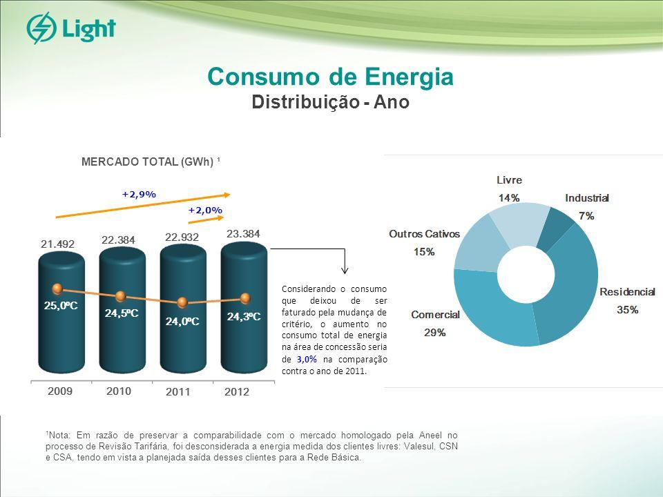 Consumo de Energia Distribuição - Ano +2,0% 22.932 22.384 24,0ºC 24,3ºC 2011 2010 21.492 23.384 2009 24,5ºC 25,0ºC +2,9% 2012 1 Nota: Em razão de preservar a comparabilidade com o mercado homologado pela Aneel no processo de Revisão Tarifária, foi desconsiderada a energia medida dos clientes livres: Valesul, CSN e CSA, tendo em vista a planejada saída desses clientes para a Rede Básica.