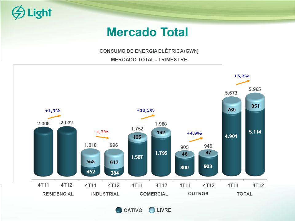 Mercado Total RESIDENCIALINDUSTRIALCOMERCIAL OUTROS TOTAL 4T114T12 +5,2% 4.904 5.114 5.673 769 851 5.965 +4,9% 860 903 905 46 47 949 +13,5% 1.587 1.795 1.752 165 192 1.988 452 384 1.010 558 612 996 +1,3% 2.006 2.032 CONSUMO DE ENERGIA ELÉTRICA (GWh) MERCADO TOTAL - TRIMESTRE 4T114T12 4T114T12 4T114T12 4T114T12 -1,3% LIVRE CATIVO