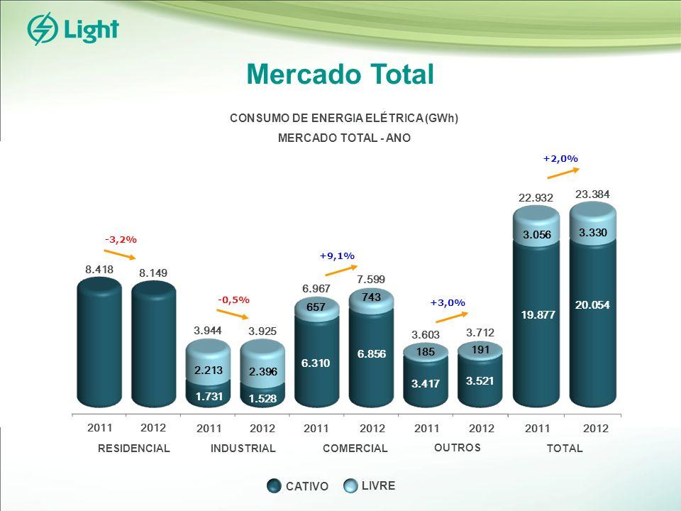 Mercado Total LIVRE CATIVO RESIDENCIALINDUSTRIALCOMERCIAL OUTROS TOTAL 20112012 +2,0% 19.877 20.054 22.932 3.056 3.330 23.384 +3,0% 3.417 3.521 3.603 185 191 3.712 +9,1% 6.310 6.856 6.967 657 743 7.599 1.731 1.528 3.944 2.213 2.396 3.925 -3,2% 8.418 8.149 CONSUMO DE ENERGIA ELÉTRICA (GWh) MERCADO TOTAL - ANO 20112012 20112012 20112012 20112012 -0,5%
