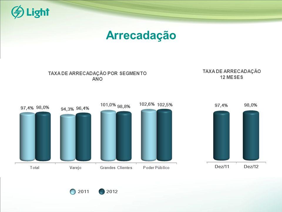 Arrecadação 102,5% TAXA DE ARRECADAÇÃO 12 MESES TAXA DE ARRECADAÇÃO POR SEGMENTO ANO 97,4% 98,0% 96,4% 94,3% 101,0% 98,8% 102,6% 20112012 97,4% 98,0% Dez/11Dez/12