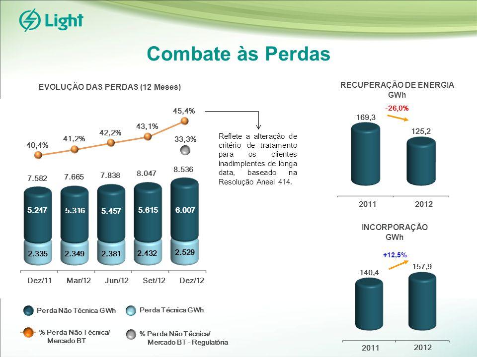 Combate às Perdas INCORPORAÇÃO GWh 20122011 125,2 169,3 -26,0% RECUPERAÇÃO DE ENERGIA GWh 2012 2011 157,9 140,4 EVOLUÇÃO DAS PERDAS (12 Meses) 41,2% 40,4% 33,3% % Perda Não Técnica/ Mercado BT Perda Não Técnica GWh Perda Técnica GWh % Perda Não Técnica/ Mercado BT - Regulatória 5.316 2.349 7.582 7.665 45,4% +12,5% Dez/12Mar/12Dez/11 2.335 5.247 42,2% 5.615 2.432 8.047 Jun/12 Reflete a alteração de critério de tratamento para os clientes inadimplentes de longa data, baseado na Resolução Aneel 414.
