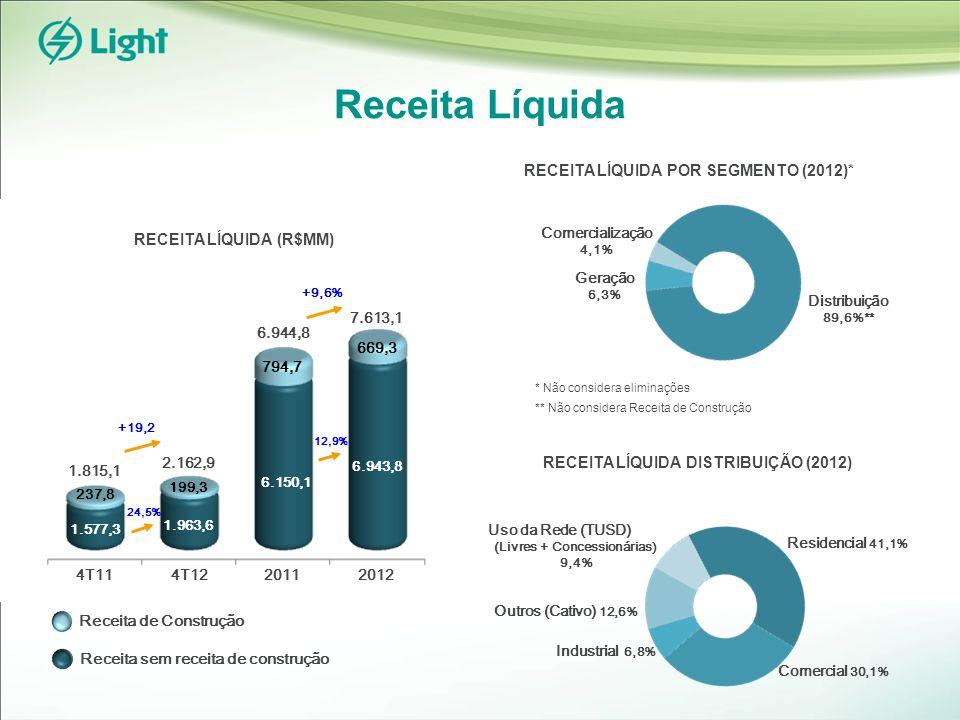 Receita Líquida Industrial 6,8% RECEITA LÍQUIDA (R$MM) Geração 6,3% Distribuição 89,6%** RECEITA LÍQUIDA POR SEGMENTO (2012)* Comercialização 4,1% * Não considera eliminações ** Não considera Receita de Construção RECEITA LÍQUIDA DISTRIBUIÇÃO (2012) Comercial 30,1% Outros (Cativo) 12,6% Uso da Rede (TUSD) (Livres + Concessionárias) 9,4% Residencial 41,1% Receita de Construção Receita sem receita de construção +19,2 1.815,1 2.162,9 4T124T11 199,3 1.577,3 1.963,6 237,8 +9,6% 20122011 6.150,1 6.943,8 669,3 794,7 6.944,8 7.613,1 24,5% 12,9%