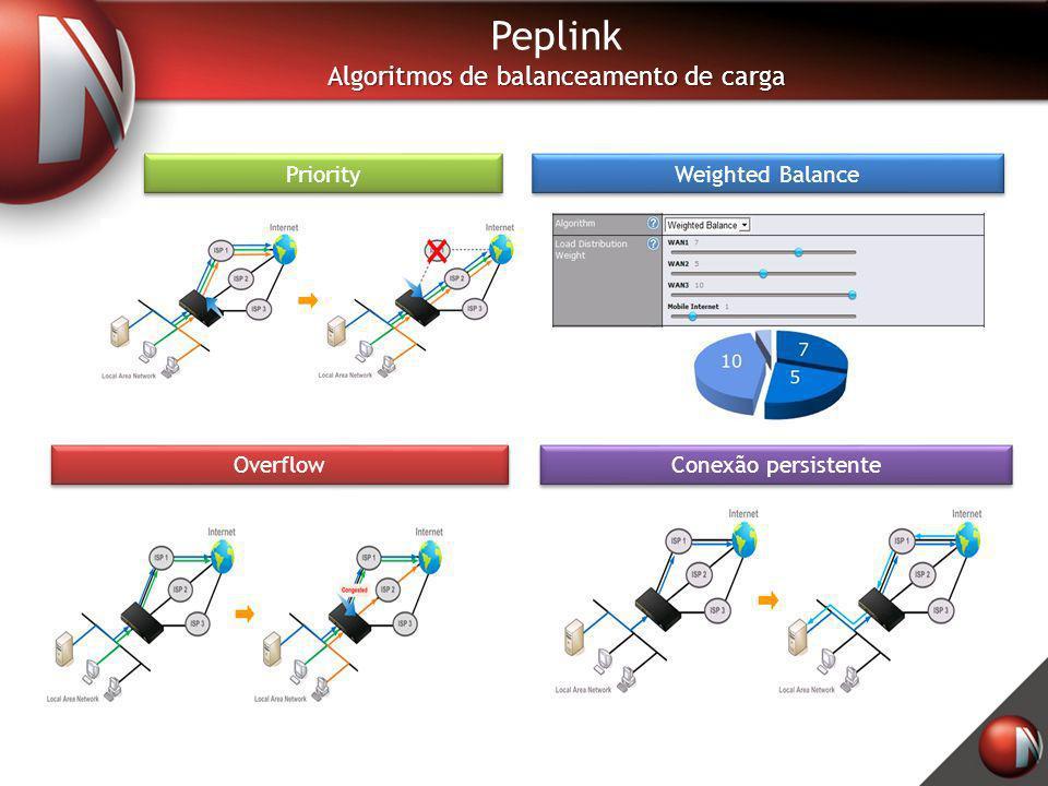 Priority Weighted Balance Overflow Conexão persistente Peplink Algoritmos de balanceamento de carga