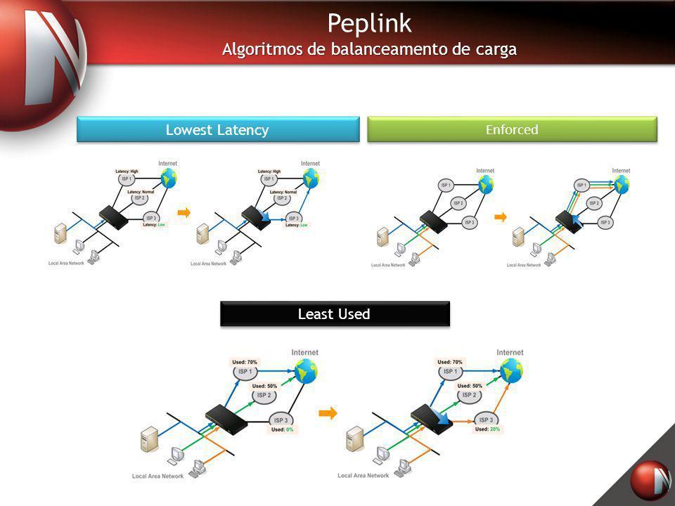 Lowest Latency Least Used Enforced Peplink Algoritmos de balanceamento de carga