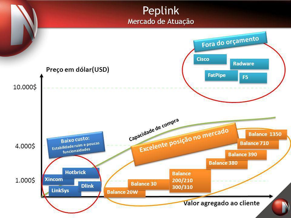 Peplink Mercado de Atuação Preço em dólar(USD) Valor agregado ao cliente Capacidade de compra 10.000$ FatPipe Radware F5 4.000$ 1.000$ Xincom Hotbrick