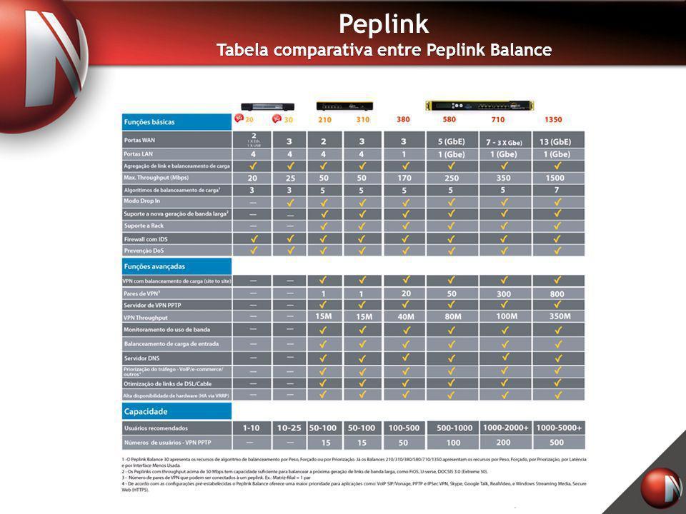 Peplink Tabela comparativa entre Peplink Balance