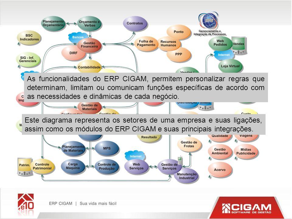 As funcionalidades do ERP CIGAM, permitem personalizar regras que determinam, limitam ou comunicam funções específicas de acordo com as necessidades e