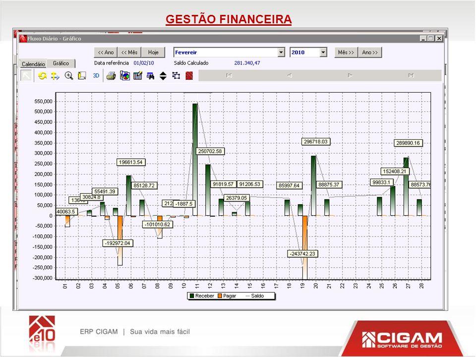 Gestão Financeira Gerencia o setor financeiro da empresa com visões financeiras, contábeis e gerenciais, permitindo acompanhamento histórico com sínte