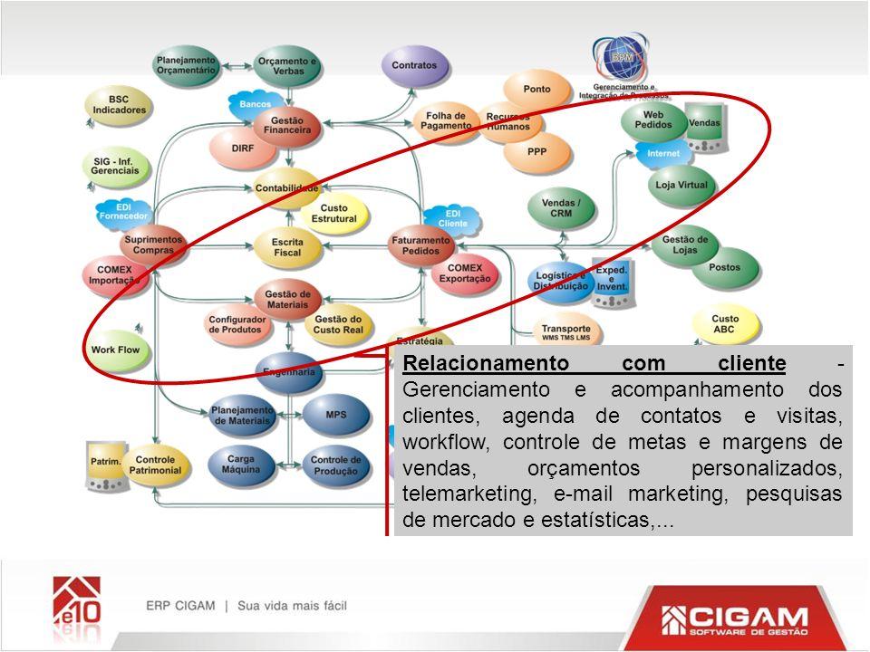 Relacionamento com cliente - Gerenciamento e acompanhamento dos clientes, agenda de contatos e visitas, workflow, controle de metas e margens de venda