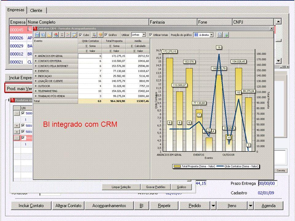 Pesquisa dos produtos mais vendidos para o cliente. Gerenciamento dos contatos BI integrado com CRM