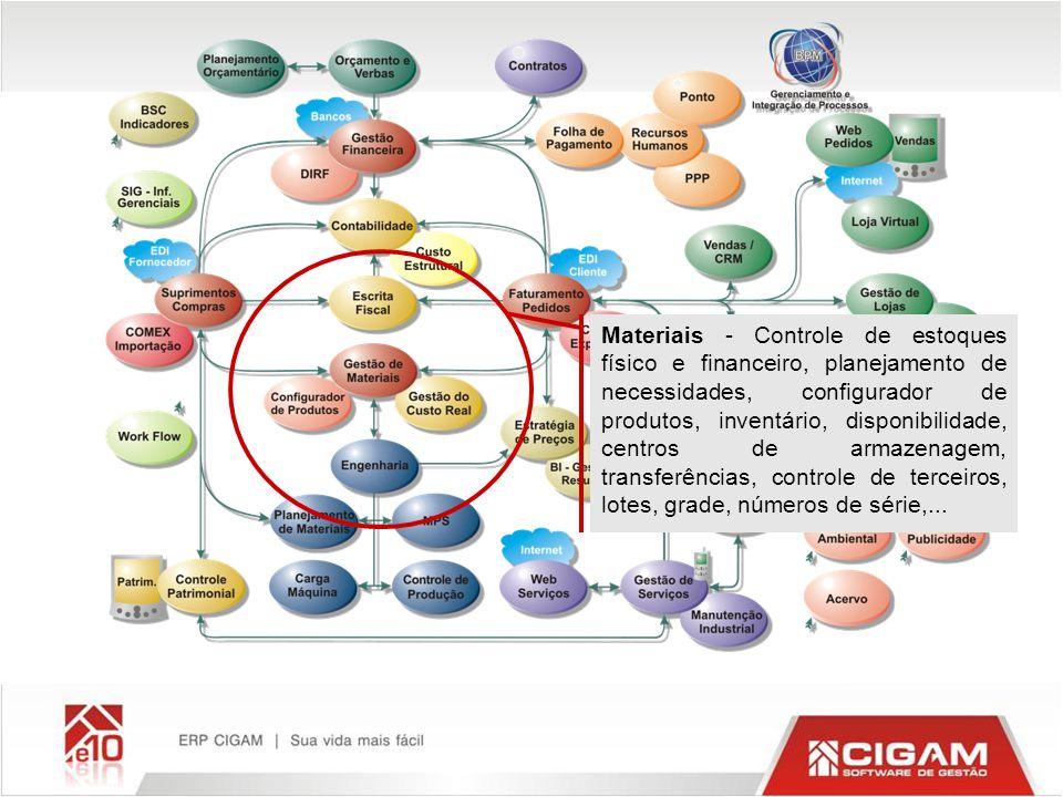 Materiais - Controle de estoques físico e financeiro, planejamento de necessidades, configurador de produtos, inventário, disponibilidade, centros de