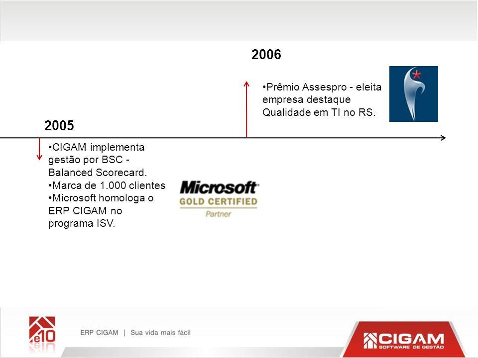 2005 2006 CIGAM implementa gestão por BSC - Balanced Scorecard. Marca de 1.000 clientes Microsoft homologa o ERP CIGAM no programa ISV. Prêmio Assespr