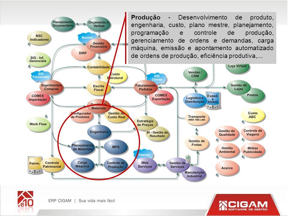 Produção - Desenvolvimento de produto, engenharia, custo, plano mestre, planejamento, programação e controle de produção, gerenciamento de ordens e de