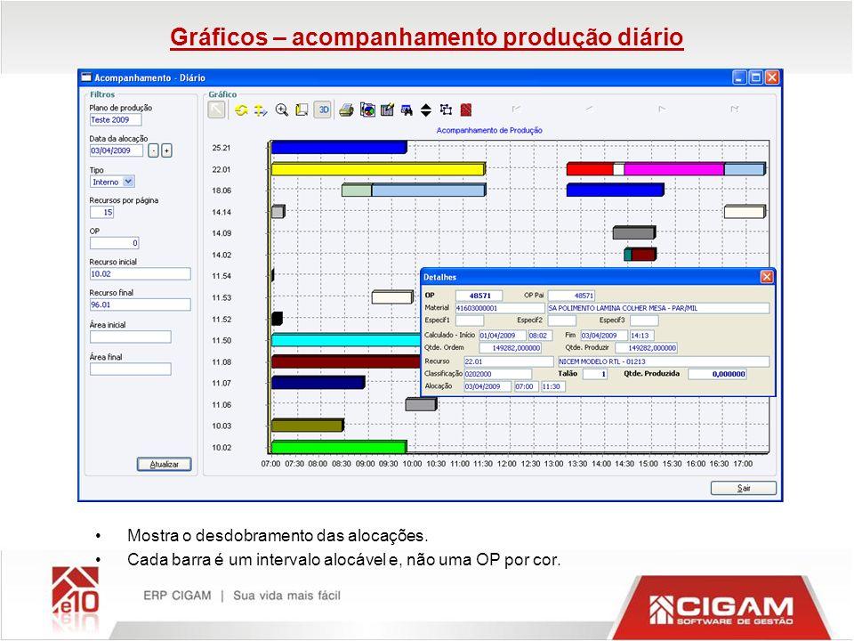 Gráficos – acompanhamento produção diário Mostra o desdobramento das alocações. Cada barra é um intervalo alocável e, não uma OP por cor.