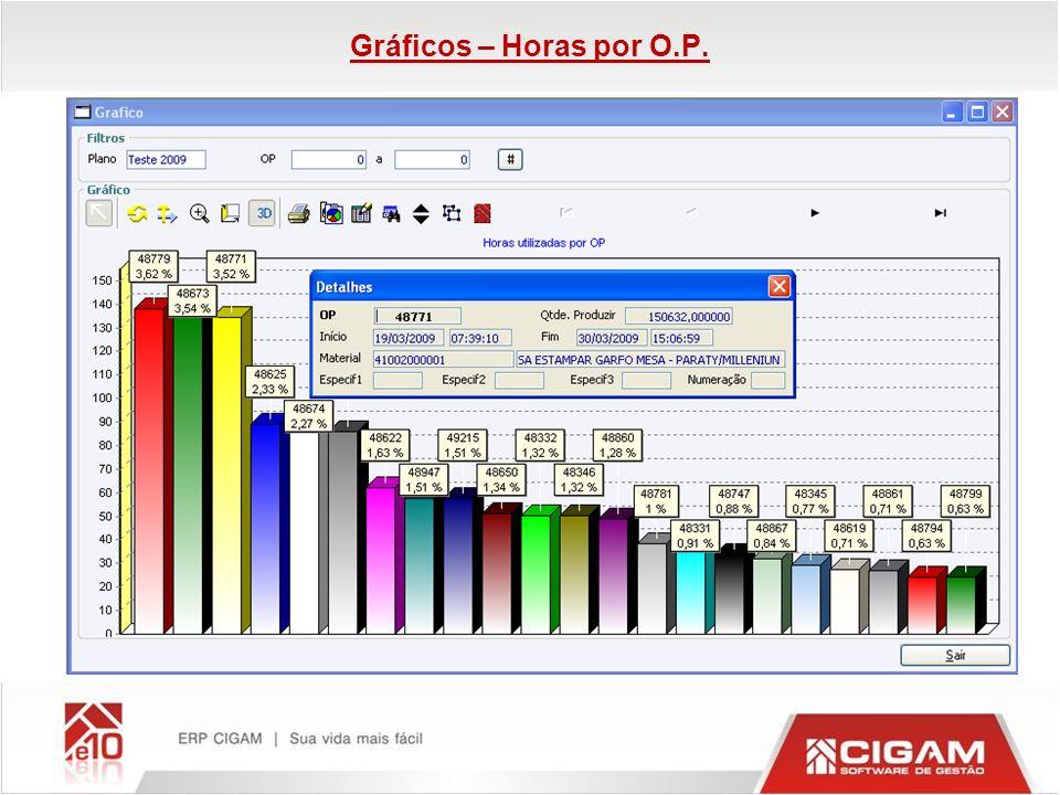 Gráficos – Horas por O.P.