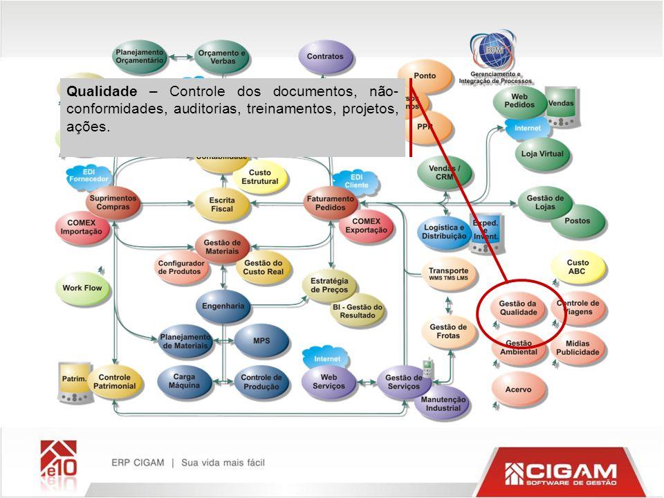 Qualidade – Controle dos documentos, não- conformidades, auditorias, treinamentos, projetos, ações.
