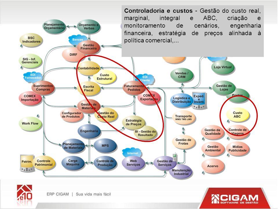 Controladoria e custos - Gestão do custo real, marginal, integral e ABC, criação e monitoramento de cenários, engenharia financeira, estratégia de pre