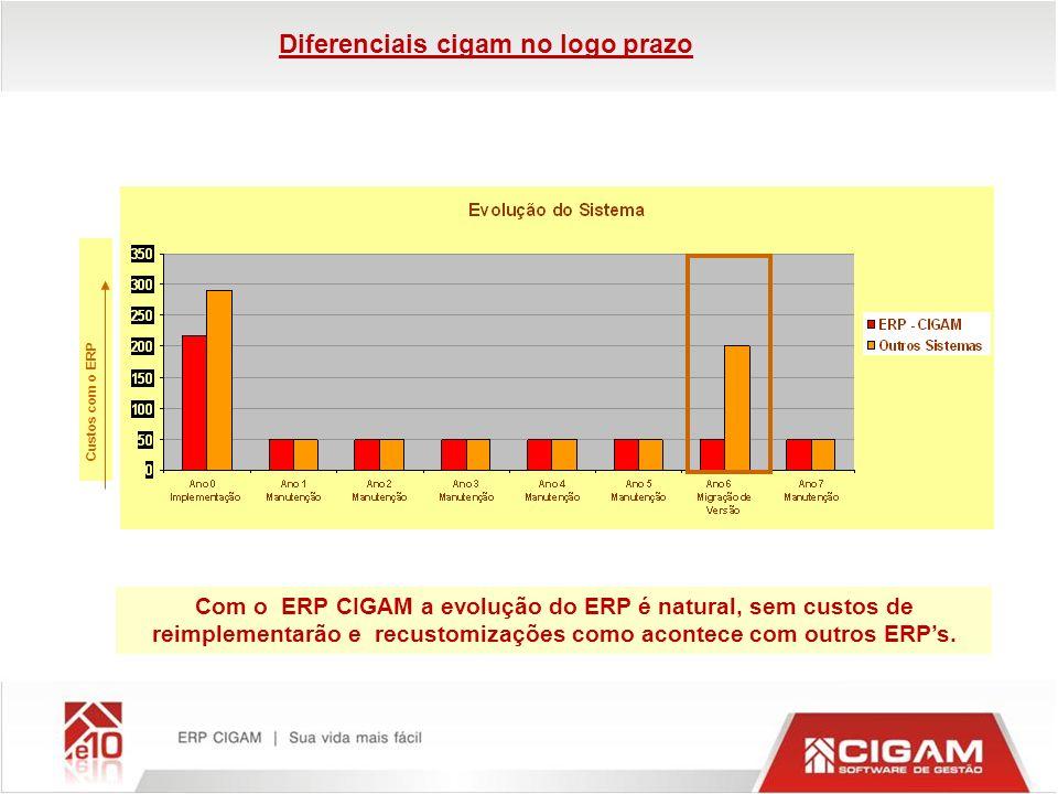 Com o ERP CIGAM a evolução do ERP é natural, sem custos de reimplementarão e recustomizações como acontece com outros ERPs. Custos com o ERP Diferenci