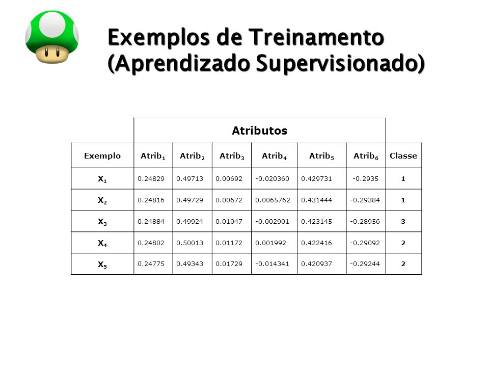 LOGO Exemplos de Treinamento (Aprendizado Supervisionado) Atributos ExemploAtrib 1 Atrib 2 Atrib 3 Atrib 4 Atrib 5 Atrib 6 Classe X1X1 0.248290.497130