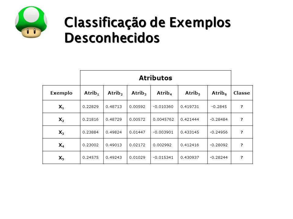 LOGO Atributos ExemploAtrib 1 Atrib 2 Atrib 3 Atrib 4 Atrib 5 Atrib 6 Classe X1X1 0.228290.487130.00592-0.0103600.419731 -0.2845? X2X2 0.218160.487290