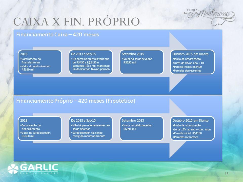 Financiamento Caixa – 420 meses CAIXA X FIN. PRÓPRIO 2013 Contratação do financiamento Valor do saldo devedor: R$350 mil De 2013 a Set/15 Há parcelas