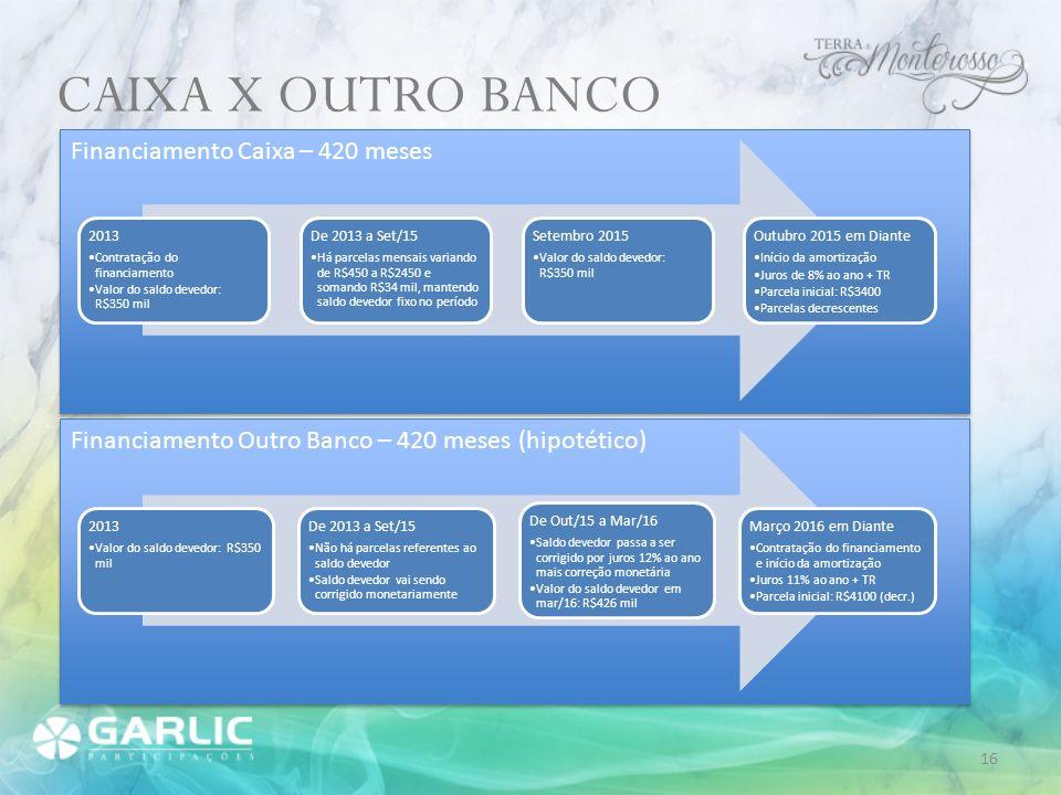 Financiamento Caixa – 420 meses CAIXA X OUTRO BANCO 2013 Contratação do financiamento Valor do saldo devedor: R$350 mil De 2013 a Set/15 Há parcelas m