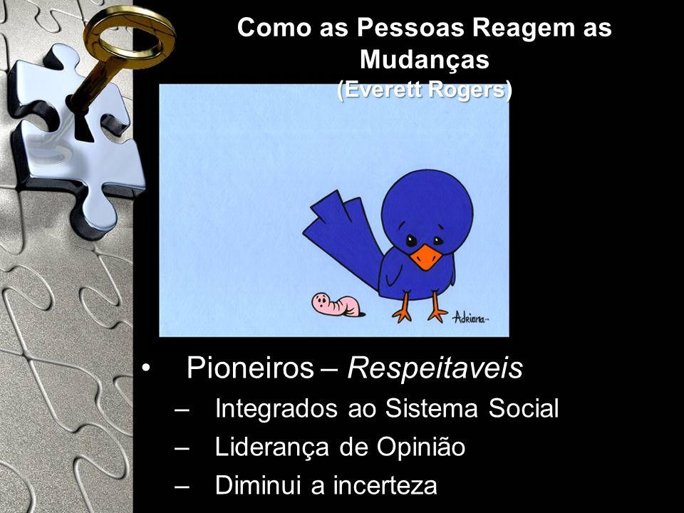 Como as Pessoas Reagem as Mudanças (Everett Rogers) Pioneiros – Respeitaveis –Integrados ao Sistema Social –Liderança de Opinião –Diminui a incerteza