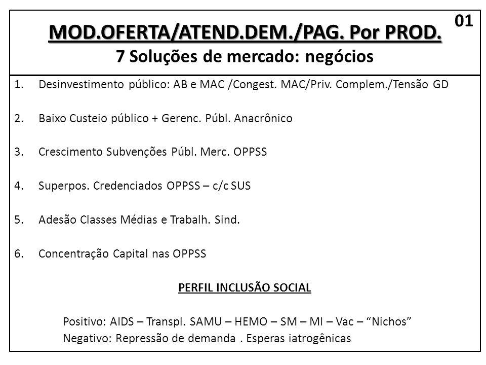 MOD.OFERTA/ATEND.DEM./PAG. Por PROD. MOD.OFERTA/ATEND.DEM./PAG.