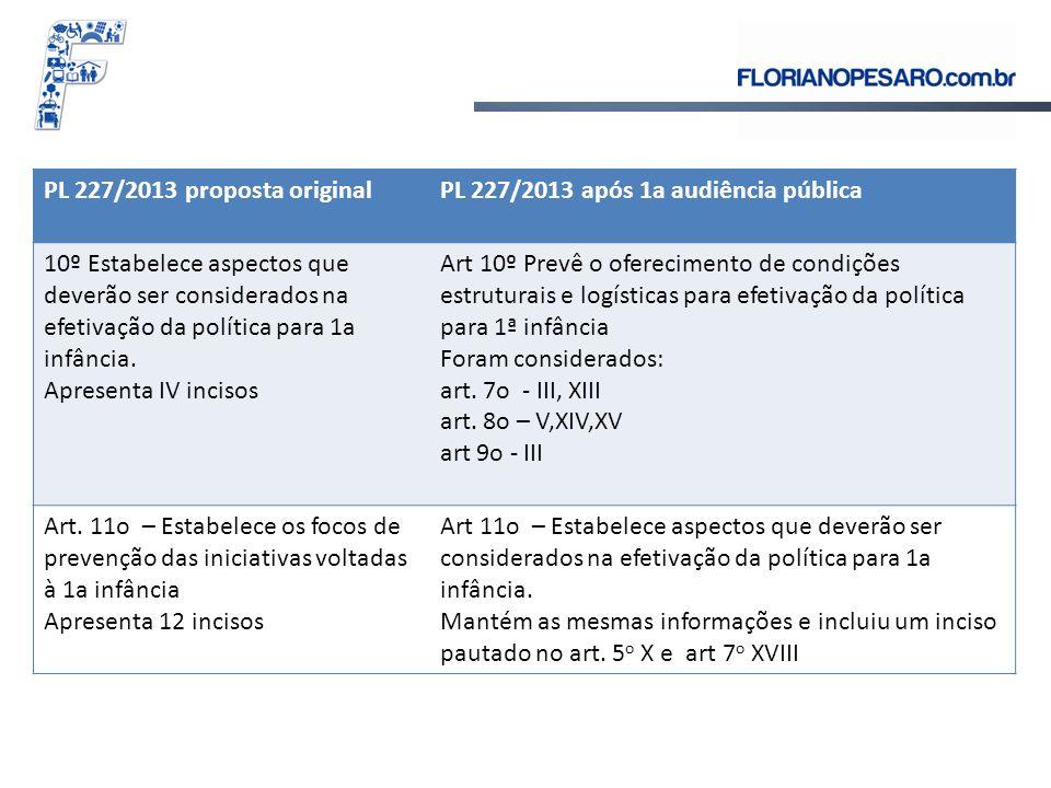 PL 227/2013 proposta originalPL 227/2013 após 1a audiência pública 10º Estabelece aspectos que deverão ser considerados na efetivação da política para 1a infância.