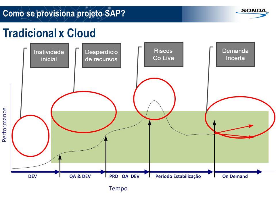 Como se provisiona projeto SAP? Inatividade inicial Desperdício de recursos Riscos Go Live Demanda Incerta Tradicional x Cloud