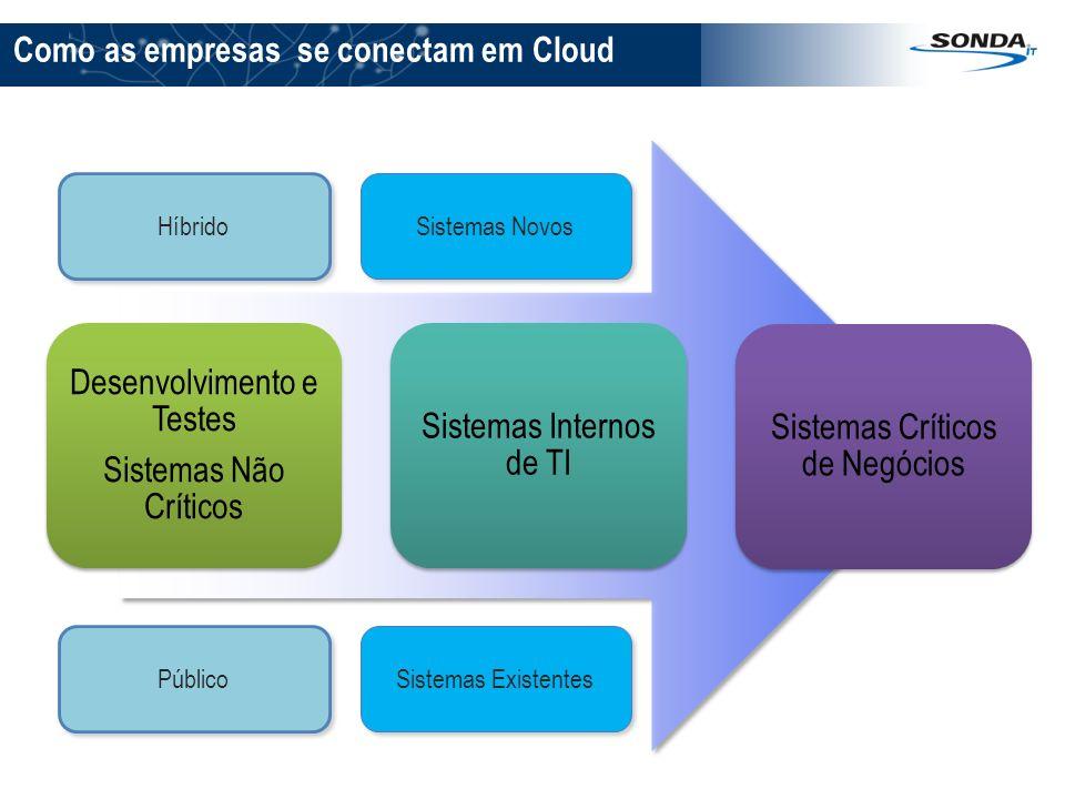 Desenvolvimento e Testes Sistemas Não Críticos Sistemas Internos de TI Sistemas Críticos de Negócios Como as empresas se conectam em Cloud Sistemas No