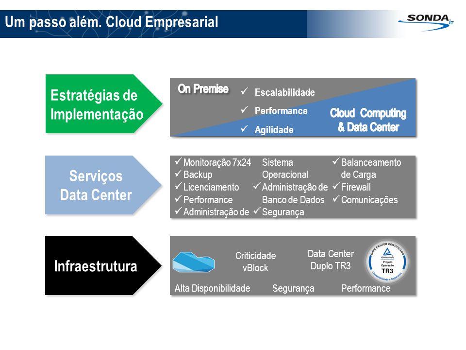Monitoração 7x24 Backup Licenciamento Performance Administração de Sistema Operacional Administração de Banco de Dados Segurança Balanceamento de Carg