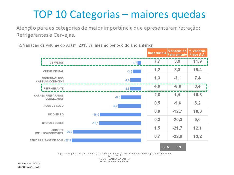 TOP 10 Categorias – maiores quedas Prepared for: ACATS Source: SCANTRACK Atenção para as categorias de maior importância que apresentaram retração: Re