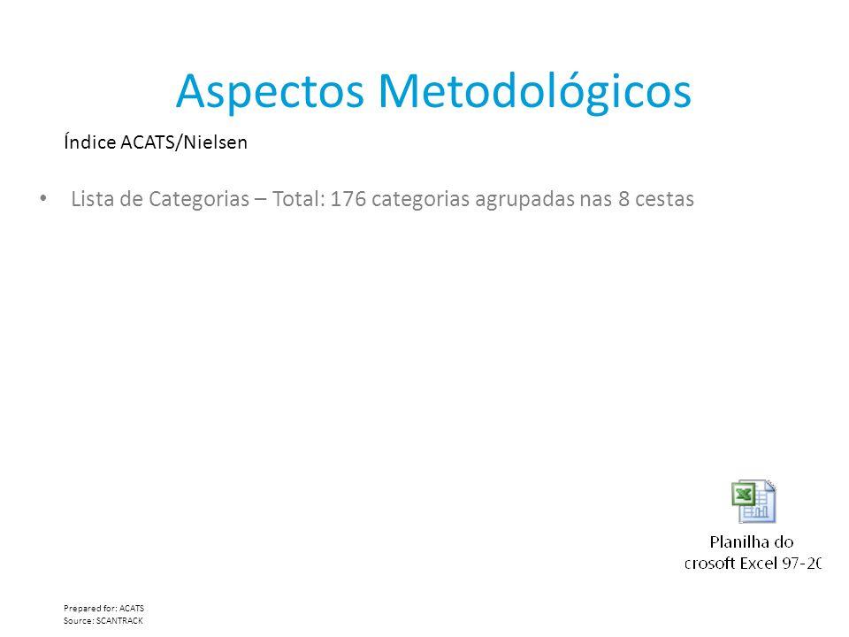 Aspectos Metodológicos Índice ACATS/Nielsen Prepared for: ACATS Source: SCANTRACK Lista de Categorias – Total: 176 categorias agrupadas nas 8 cestas
