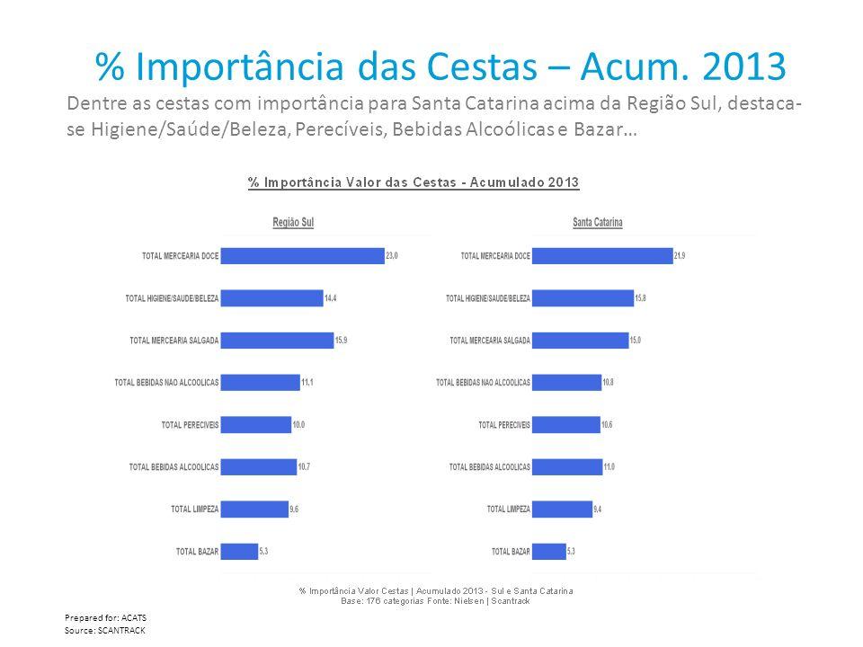 % Importância das Cestas – Acum. 2013 Prepared for: ACATS Source: SCANTRACK Dentre as cestas com importância para Santa Catarina acima da Região Sul,
