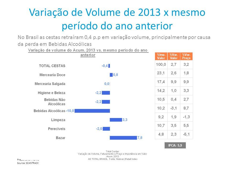 Variação de Volume de 2013 x mesmo período do ano anterior No Brasil as cestas retraíram 0,4 p.p em variação volume, principalmente por causa da perda