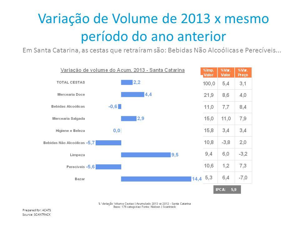 Variação de Volume de 2013 x mesmo período do ano anterior Prepared for: ACATS Source: SCANTRACK Em Santa Catarina, as cestas que retraíram são: Bebid