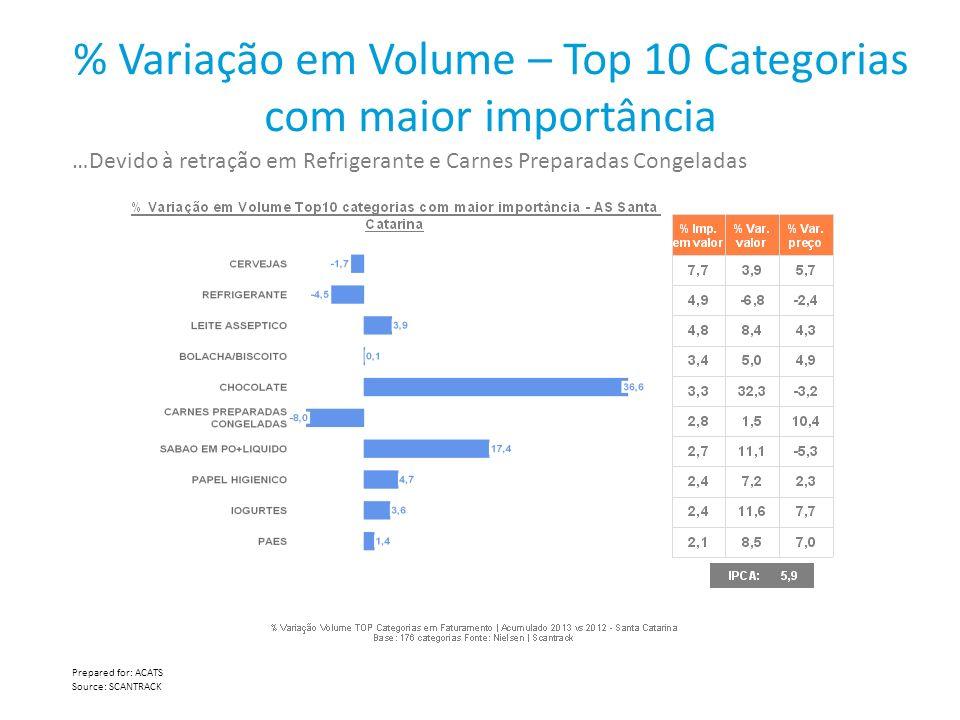 % Variação em Volume – Top 10 Categorias com maior importância …Devido à retração em Refrigerante e Carnes Preparadas Congeladas Prepared for: ACATS S