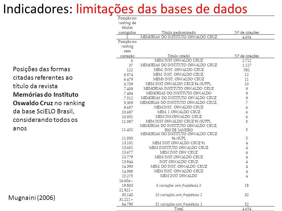 Indicadores: limitações das bases de dados Posições das formas citadas referentes ao título da revista Memórias do Instituto Oswaldo Cruz no ranking d